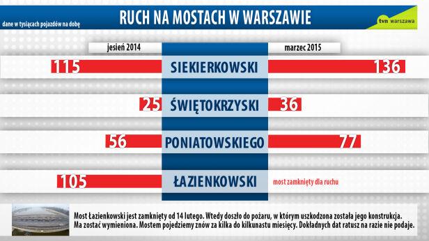 Ruch na mostach po zamknięciu Łazienkowskiego grafika tvn24.pl