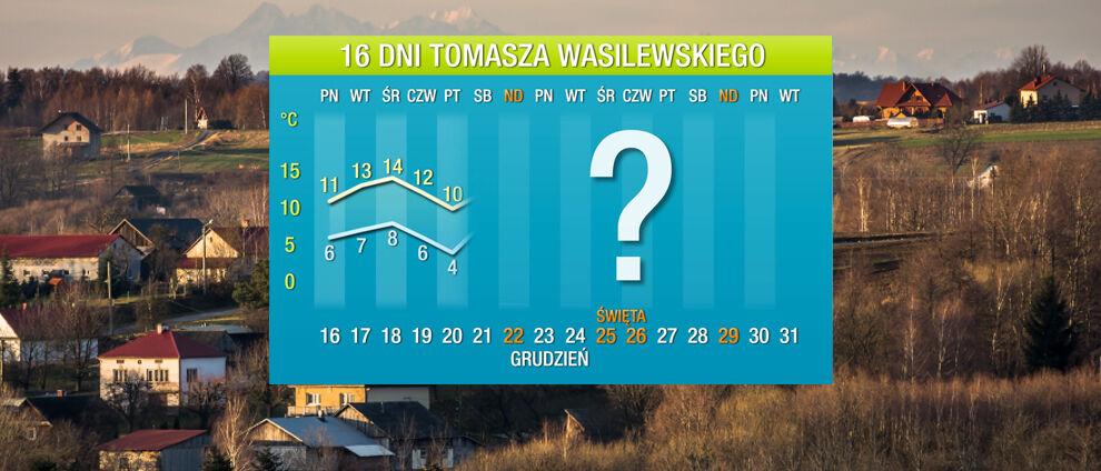 Prognoza pogody na 16 dni:<br>potężne fale ciepła zmierzają do Polski