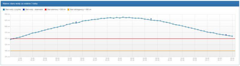 Stan wody na Wiśle w Wyszogrodzie o godzinie 10.30 (monitor.pogodynka.pl/IMGW)
