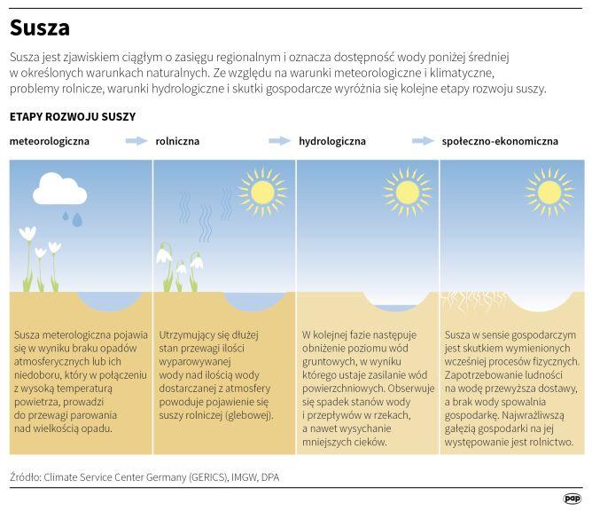 Etapy rozwoju suszy (Małgorzata Latos/PAP)