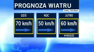 Wiatr nieco osłabnie, ale porywy nadal będą sięgać 100 km/h