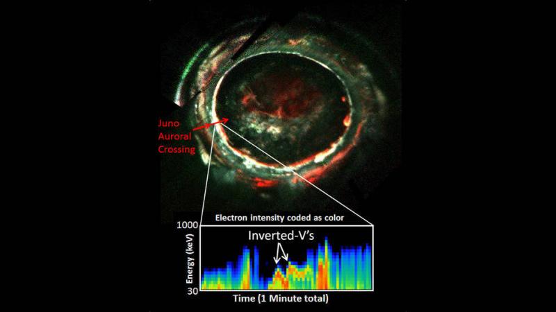 Potencjał energetyczny zorzy polarnej (NASA/JPL-Caltech/SwRI/Randy Gladstone)